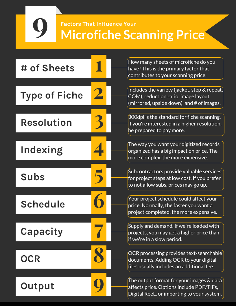 Microfiche Scanning Price (Infographic)